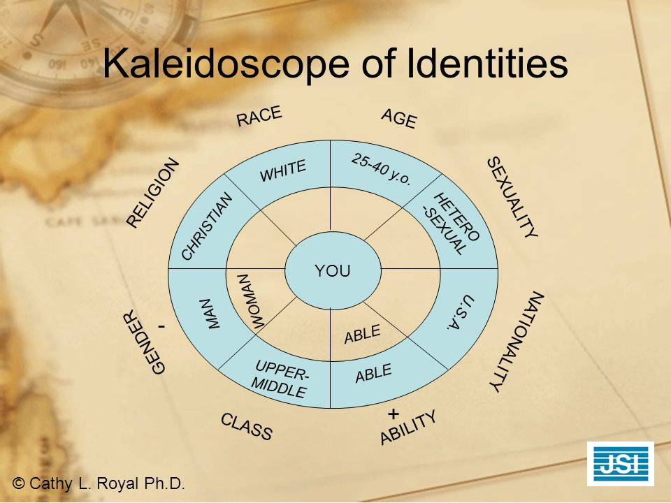 Kaleidoscope of Identities