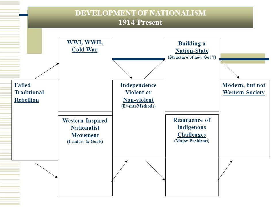 (Structure of new Gov't) Modern, but not Western Society