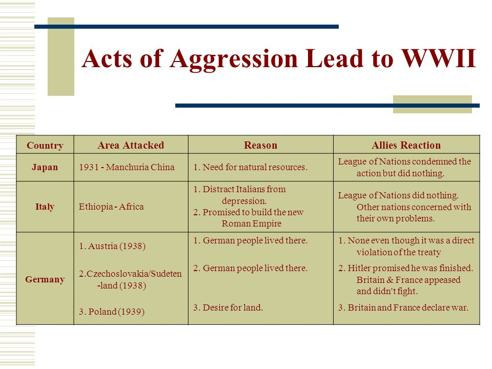 Acts of Aggression Lead to WWII