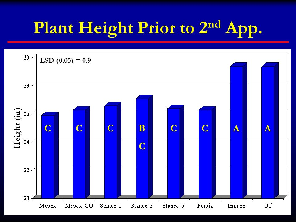 Plant Height Prior to 2nd App.