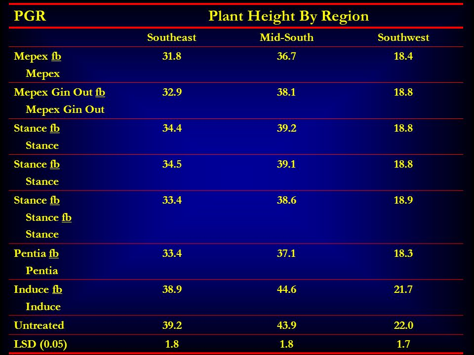 PGR Plant Height By Region Southeast Mid-South Southwest Mepex fb