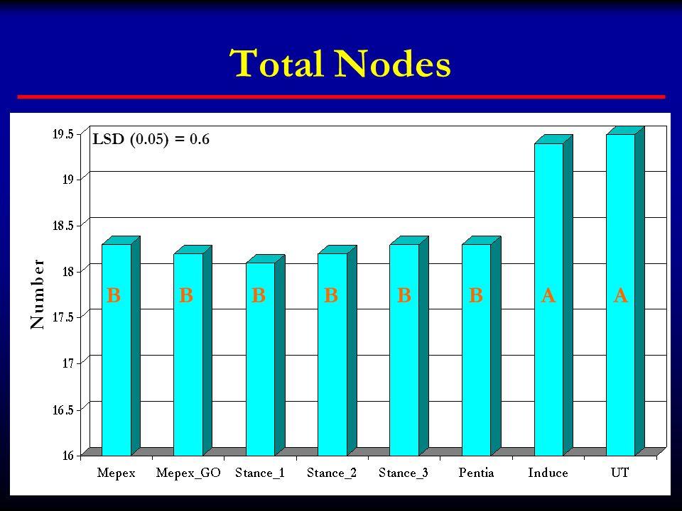 Total Nodes LSD (0.05) = 0.6 B B B B B B A A