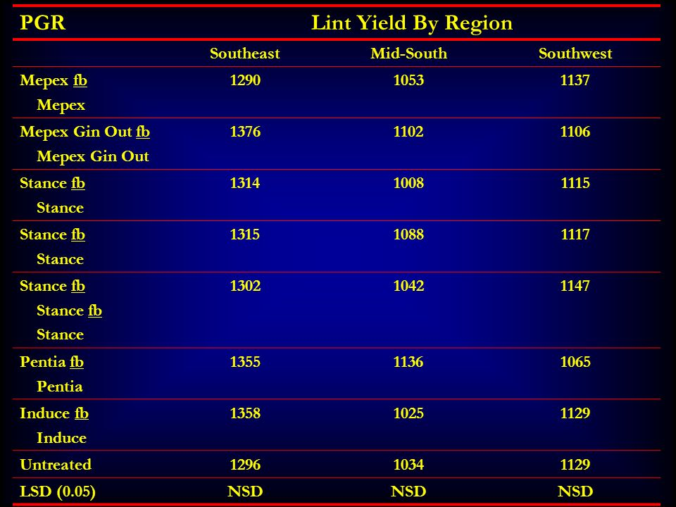PGR Lint Yield By Region Southeast Mid-South Southwest Mepex fb Mepex
