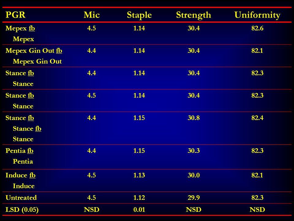 Mic Staple Strength Uniformity