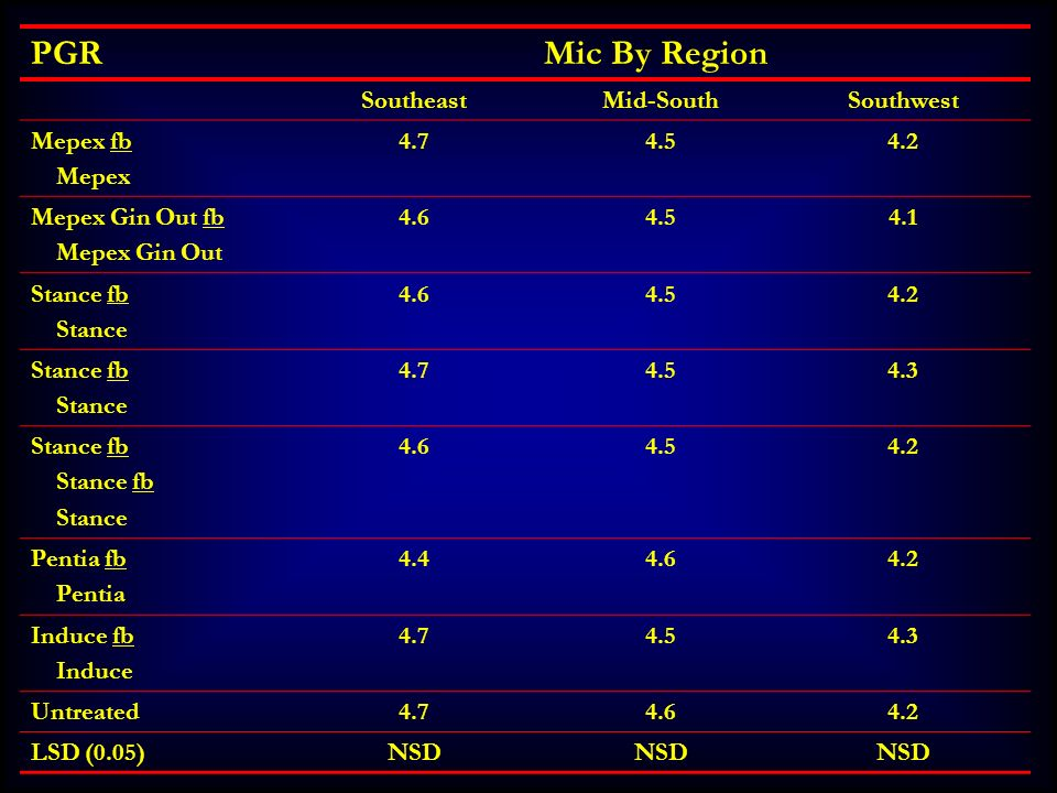 PGR Mic By Region Southeast Mid-South Southwest Mepex fb Mepex 4.7 4.5
