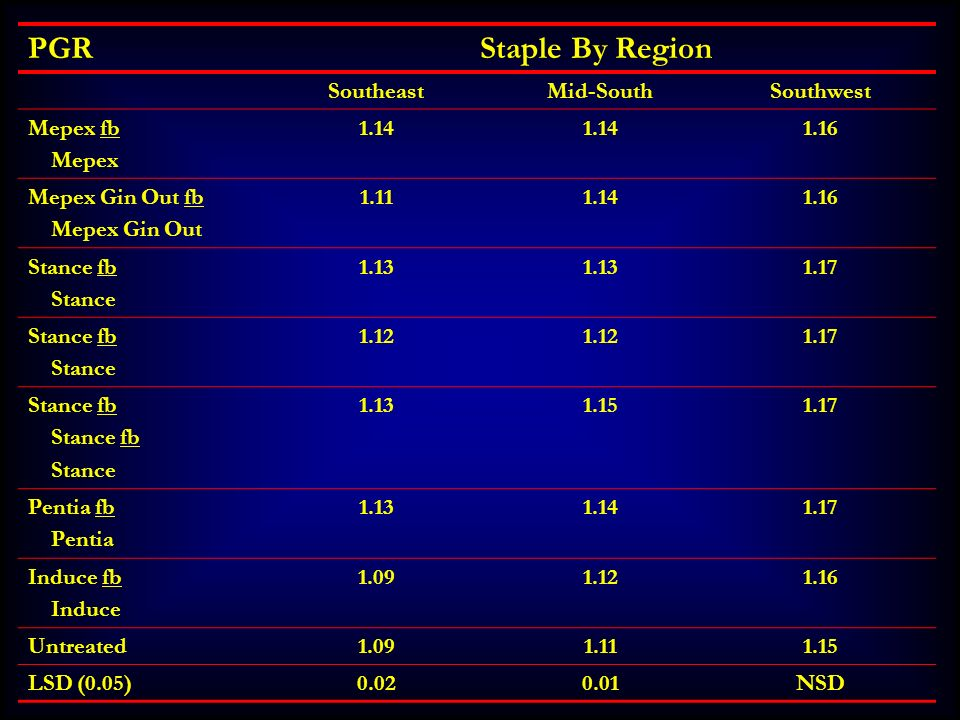 PGR Staple By Region Southeast Mid-South Southwest Mepex fb Mepex 1.14