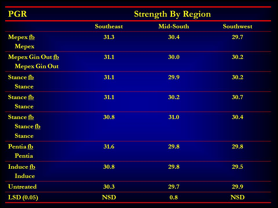 PGR Strength By Region Southeast Mid-South Southwest Mepex fb Mepex