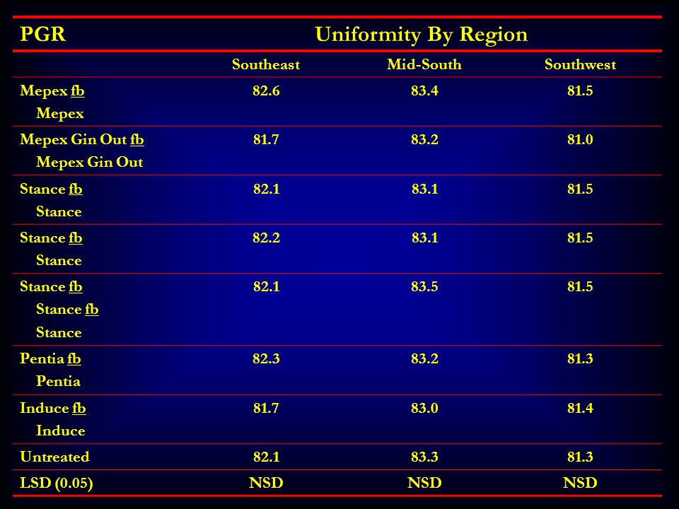 PGR Uniformity By Region Southeast Mid-South Southwest Mepex fb Mepex