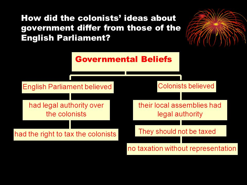 How did the colonists' ideas about government differ from those of the English Parliament