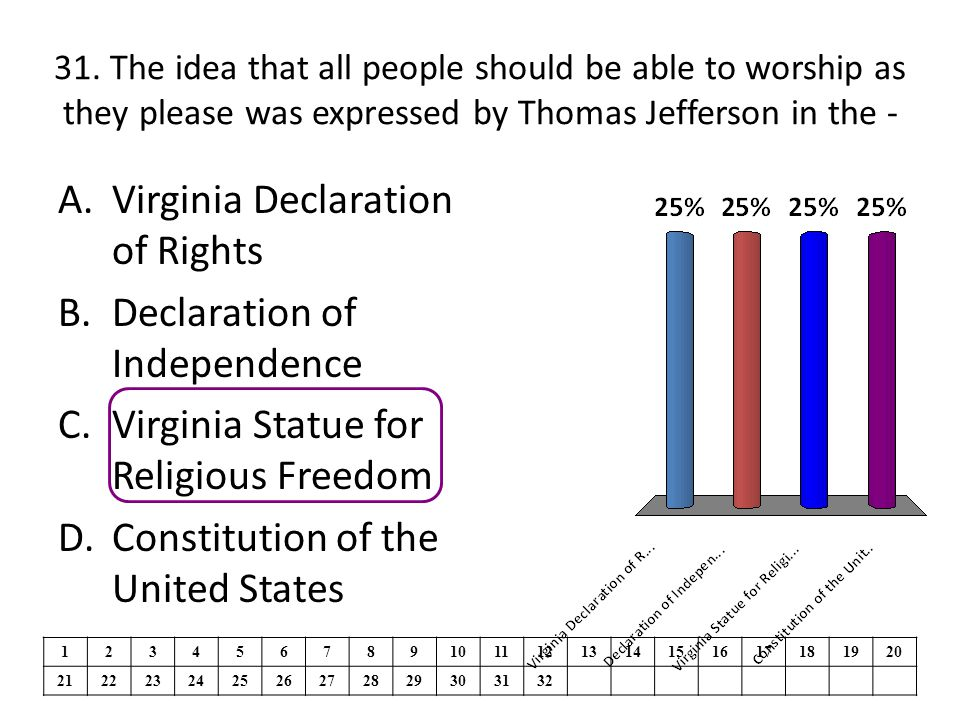 Virginia Declaration of Rights Declaration of Independence