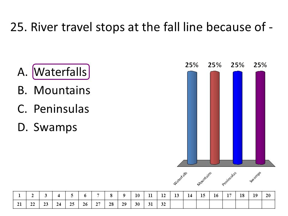 25. River travel stops at the fall line because of -