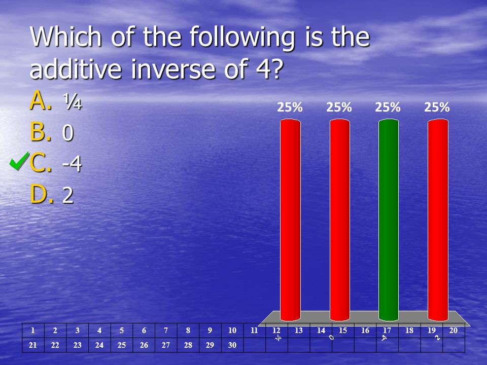 Which of the following is the additive inverse of 4