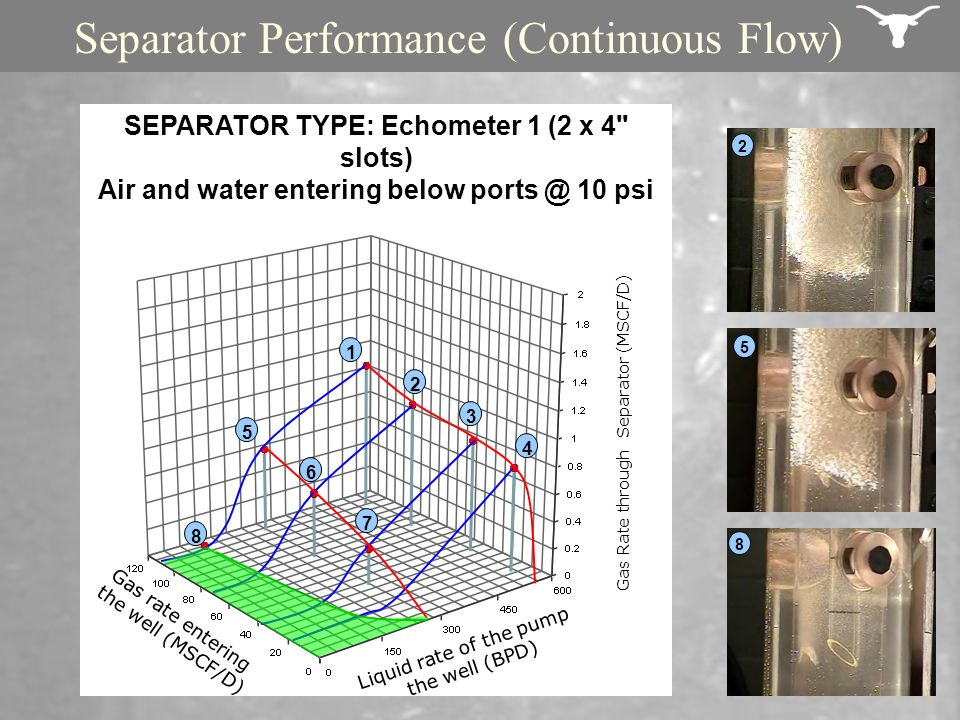 Separator Performance (Continuous Flow)