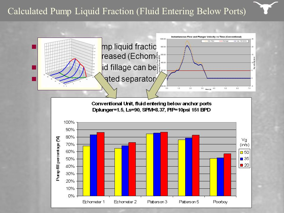 Calculated Pump Liquid Fraction (Fluid Entering Below Ports)