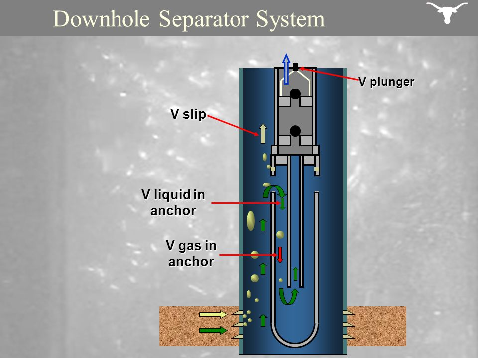 Downhole Separator System