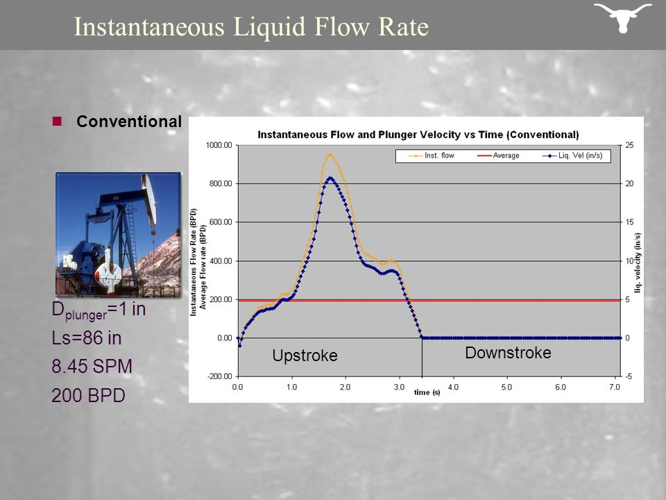 Instantaneous Liquid Flow Rate