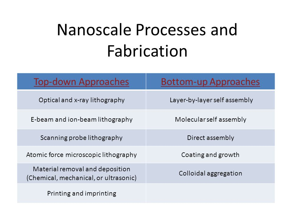 Nanoscale Processes and Fabrication