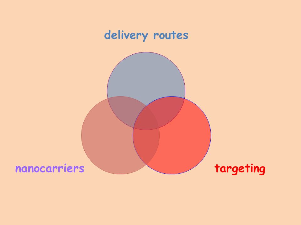 Integration of three elements