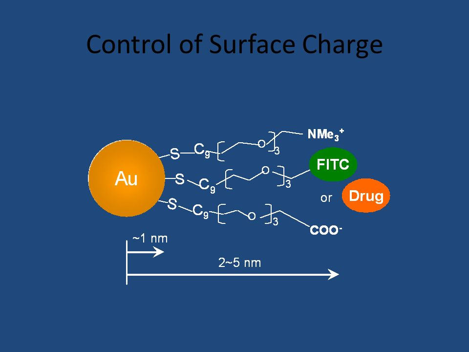 Control of Surface Charge