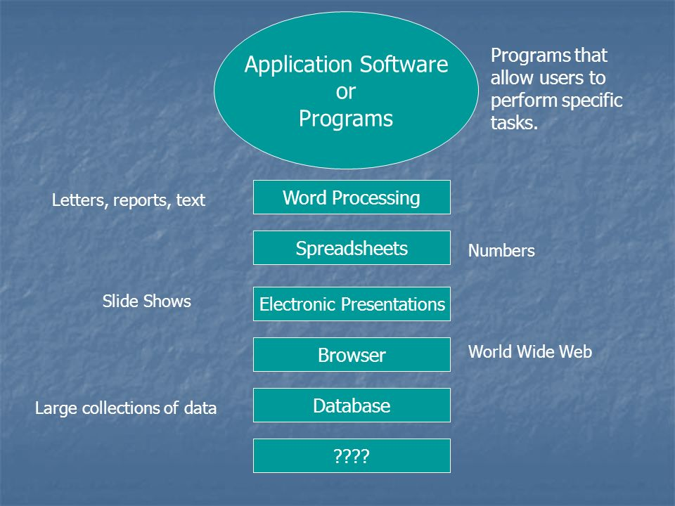Electronic Presentations