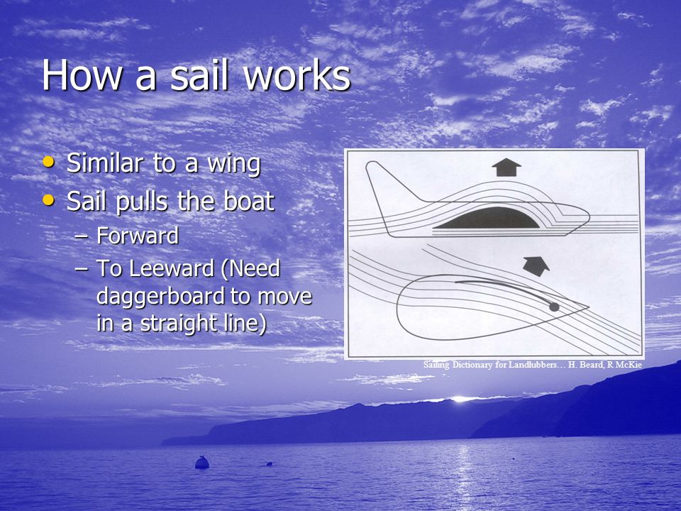 How a sail works Similar to a wing Sail pulls the boat Forward