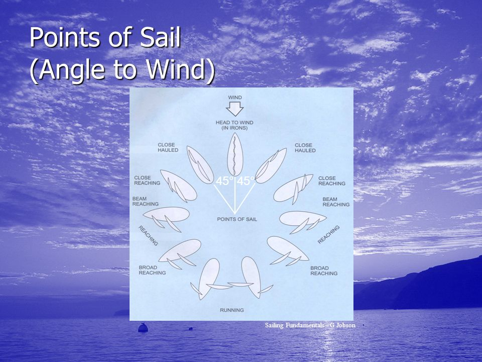 Points of Sail (Angle to Wind)