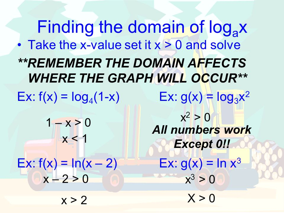 Finding the domain of logax