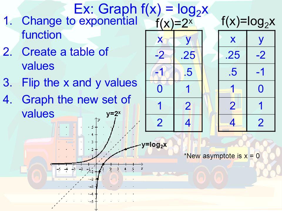Ex: Graph f(x) = log2x f(x)=log2x f(x)=2x
