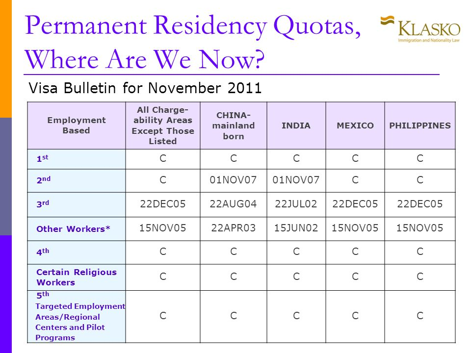 Permanent Residency Quotas, Where Are We Now