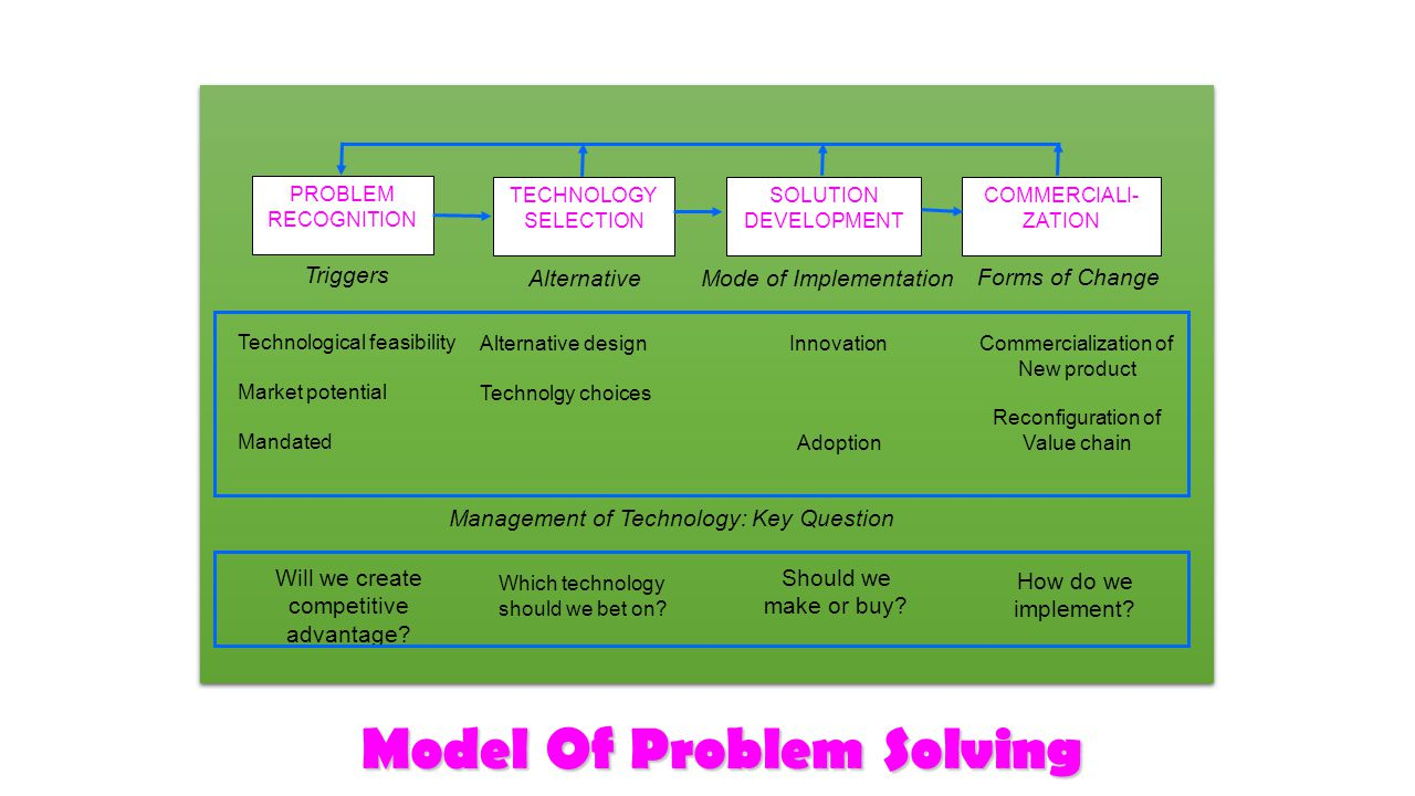 Model Of Problem Solving