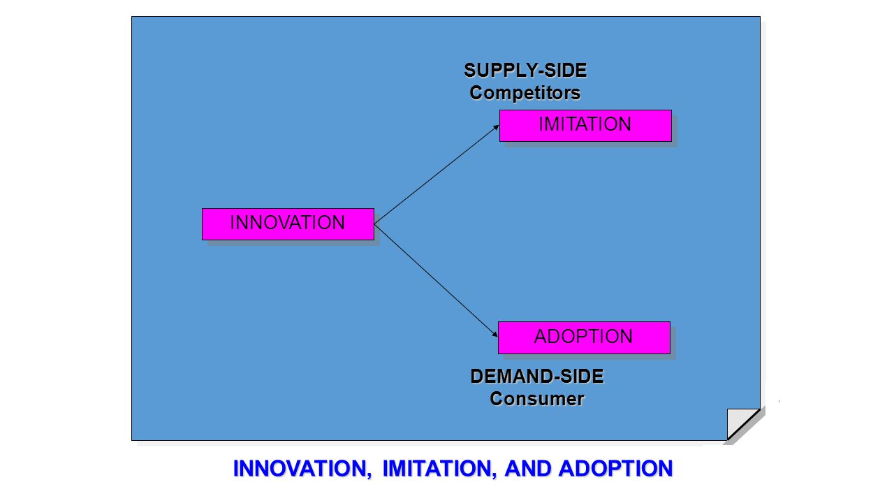 INNOVATION, IMITATION, AND ADOPTION