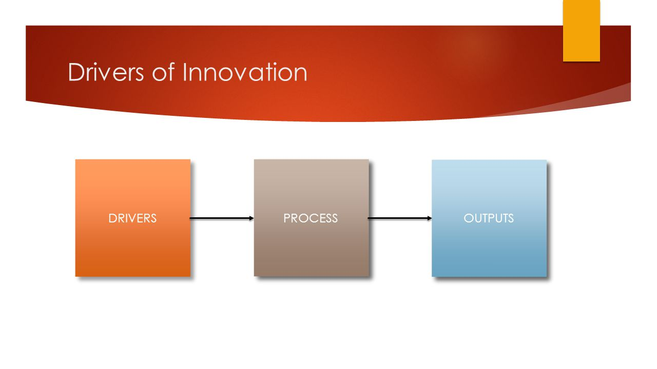 Drivers of Innovation DRIVERS PROCESS OUTPUTS