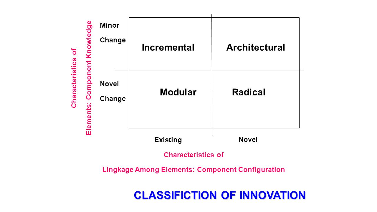 CLASSIFICTION OF INNOVATION