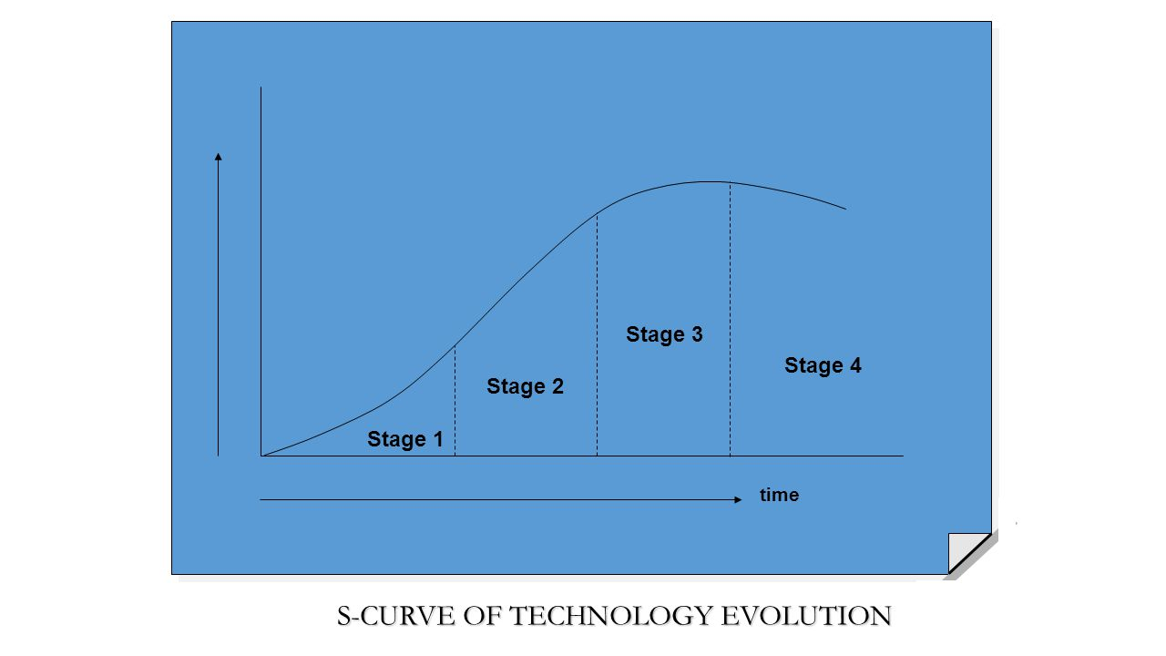 S-CURVE OF TECHNOLOGY EVOLUTION