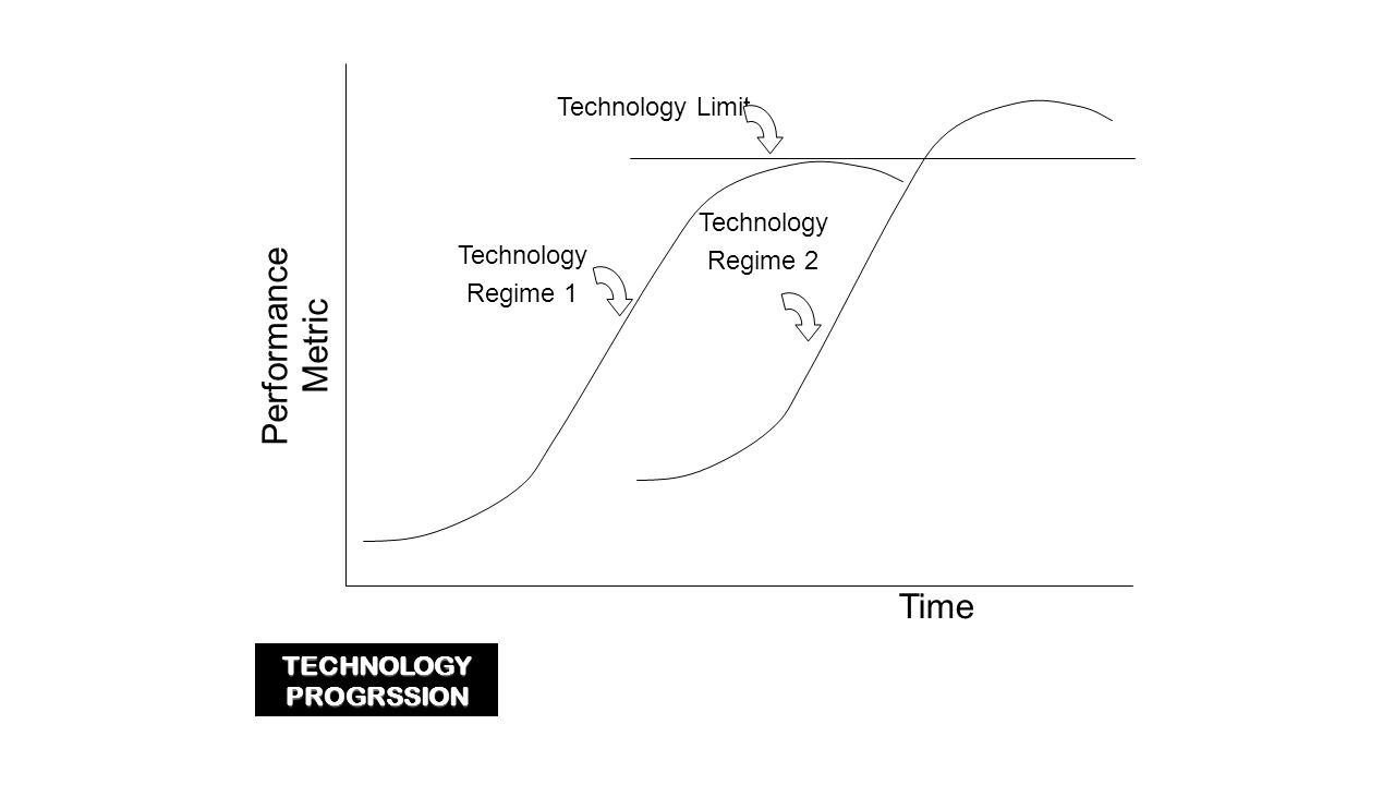 TECHNOLOGY PROGRSSION