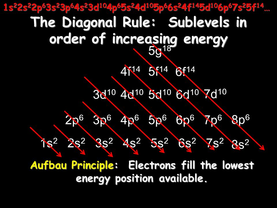 The Diagonal Rule: Sublevels in order of increasing energy