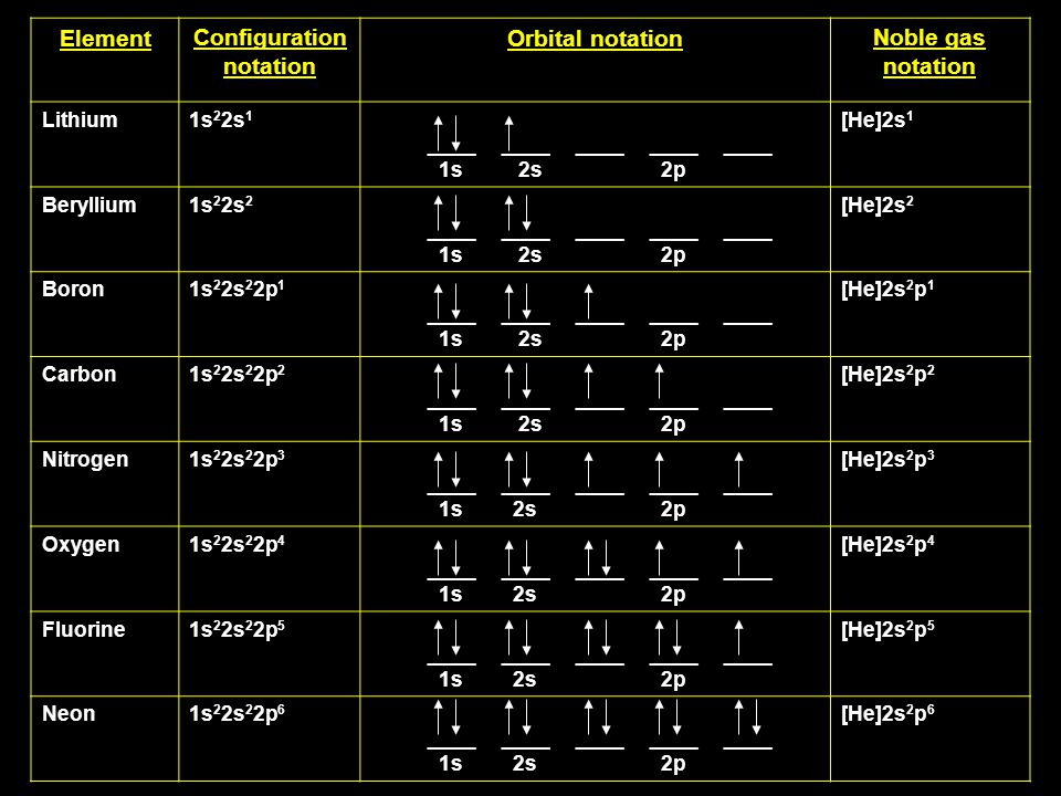 Element notation Orbital notation