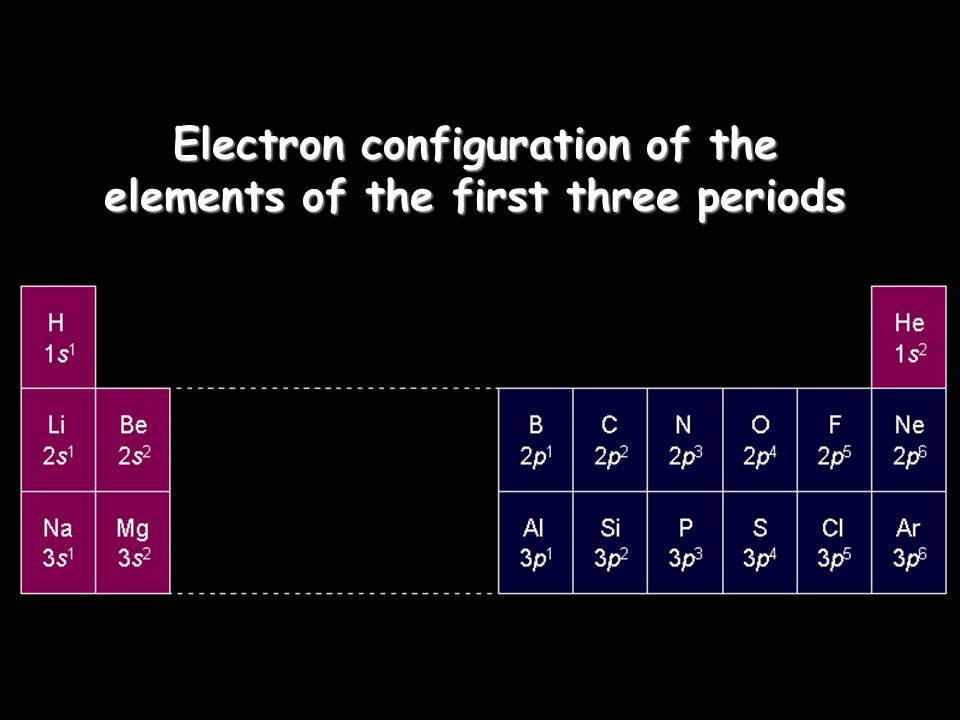 Electron configuration of the elements of the first three periods