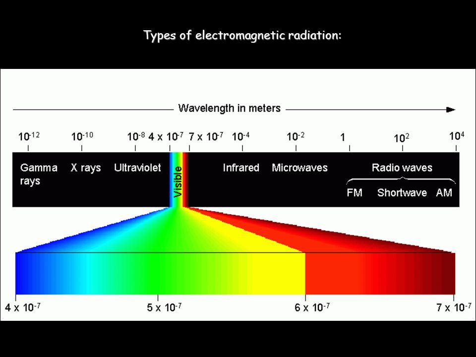 Types of electromagnetic radiation: