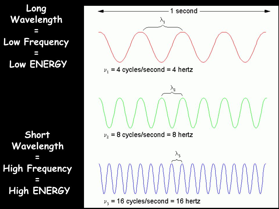 Long Wavelength = Low Frequency Low ENERGY Short Wavelength =