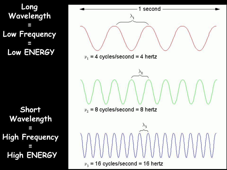 Long Wavelength = Low Frequency Low ENERGY Short Wavelength =