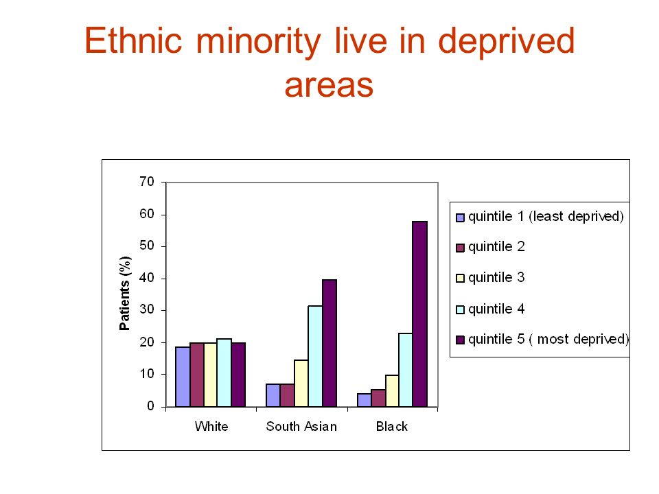 Ethnic minority live in deprived areas