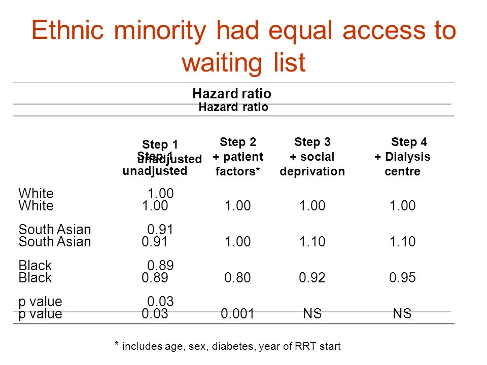 Ethnic minority had equal access to waiting list