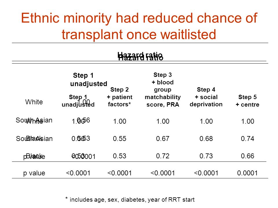 Ethnic minority had reduced chance of transplant once waitlisted