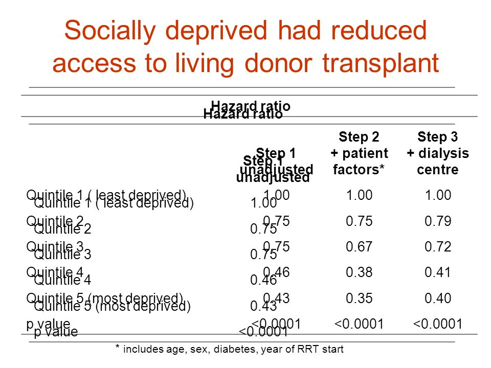 Socially deprived had reduced access to living donor transplant