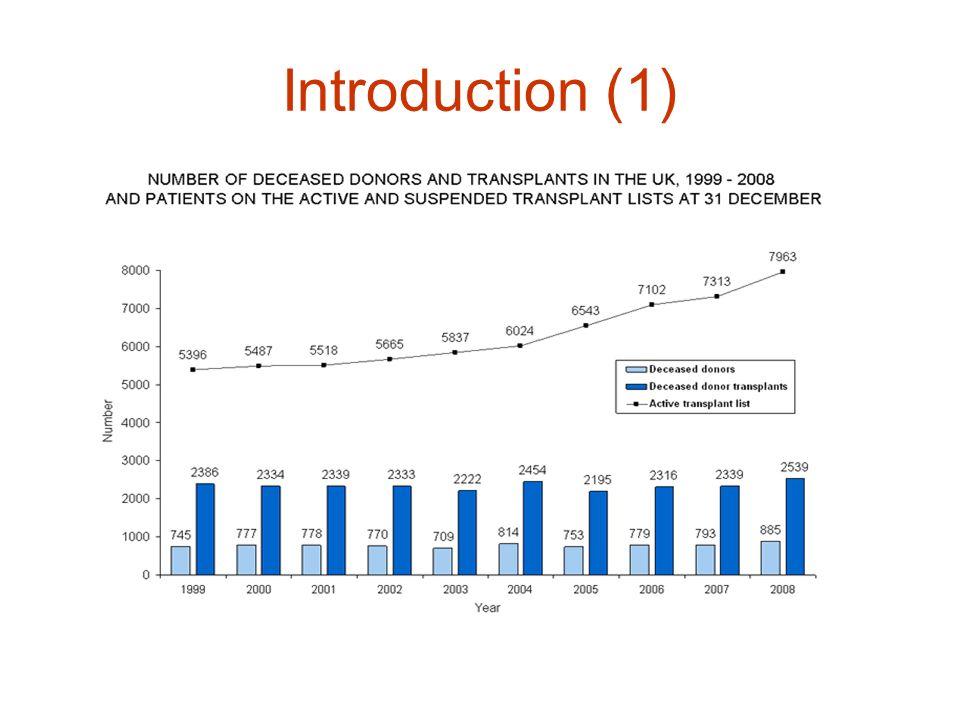 Introduction (1) Kidney transplantation