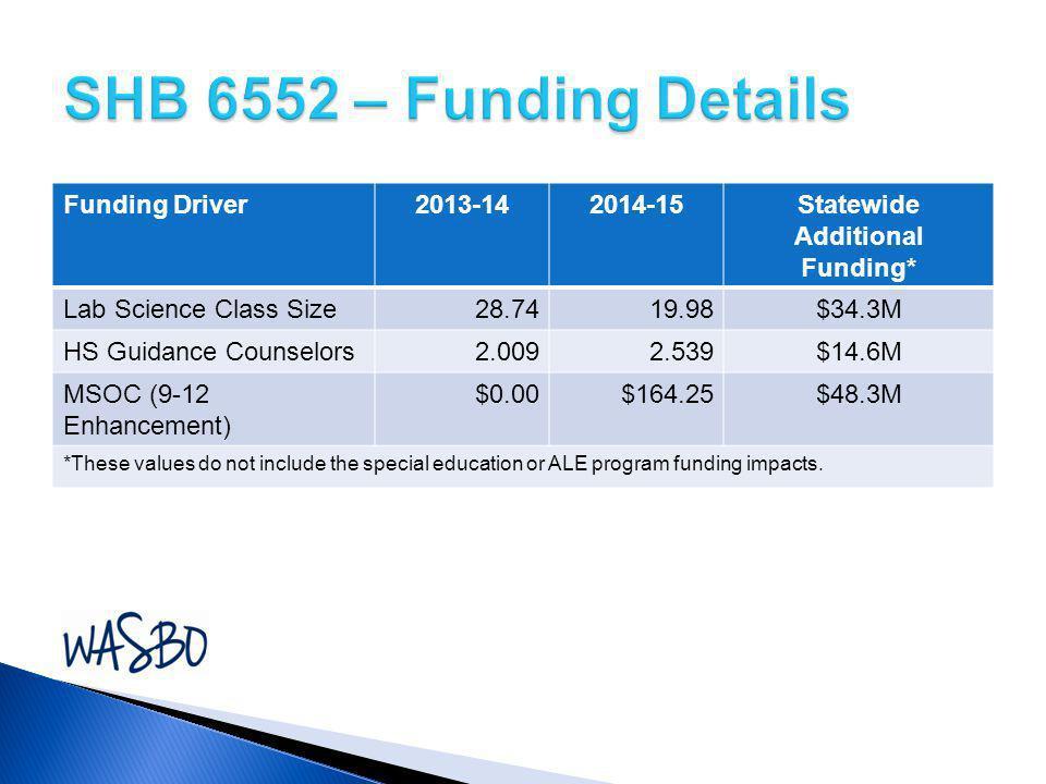 SHB 6552 – Funding Details Funding Driver 2013-14 2014-15