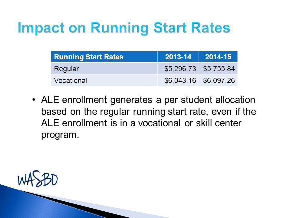 Impact on Running Start Rates