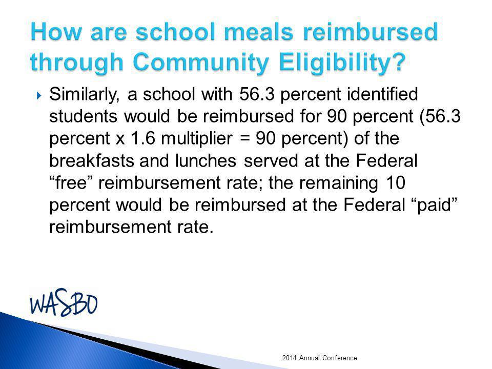 How are school meals reimbursed through Community Eligibility