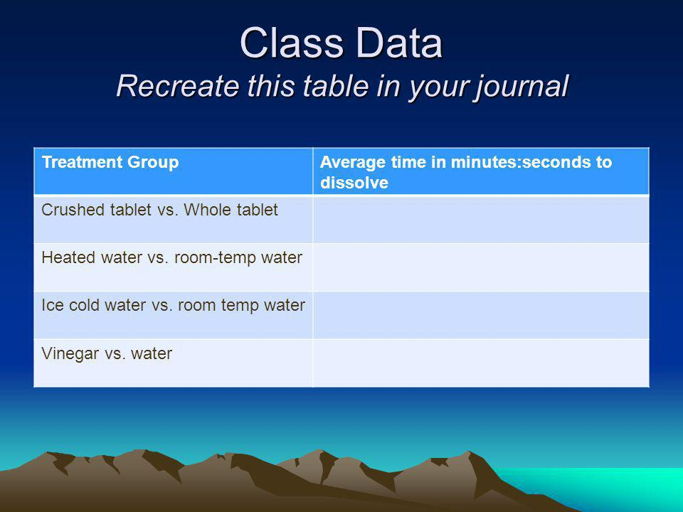 Class Data Recreate this table in your journal